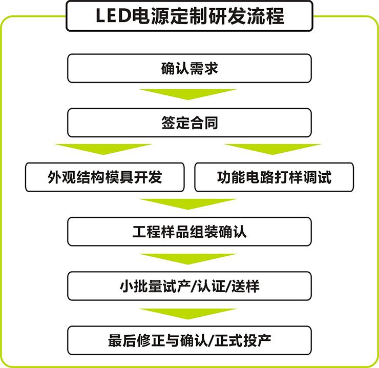 金宝博游戏_金宝博首页led电源开发定制流程